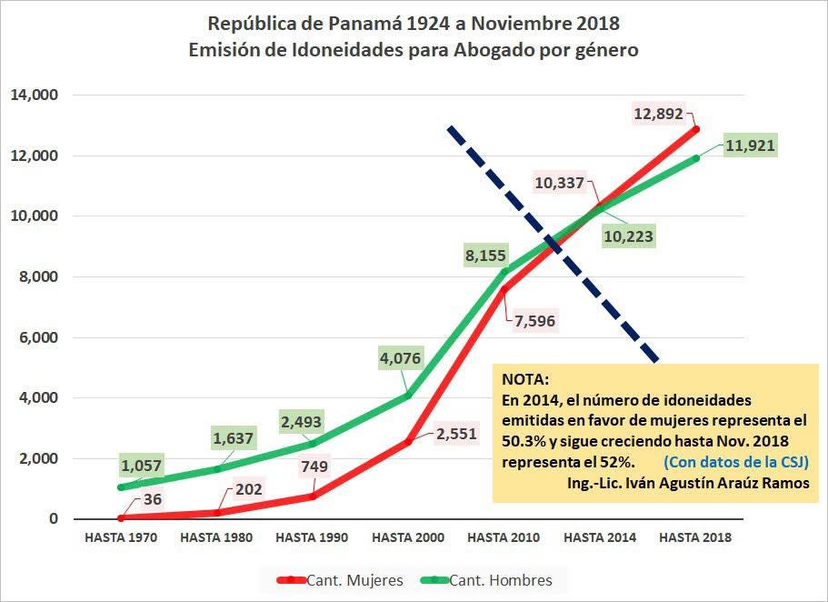 ¿Cuántos abogados penalistas hay en Panamá?